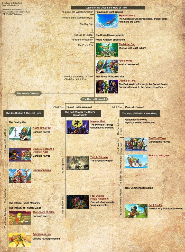 cronologia_zelda